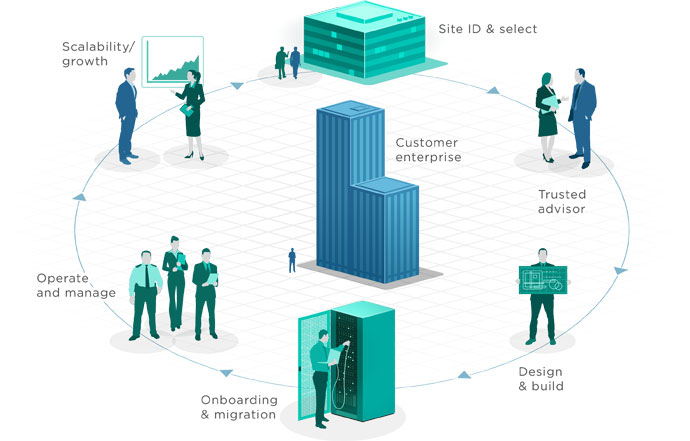 data centre customer lifecycle