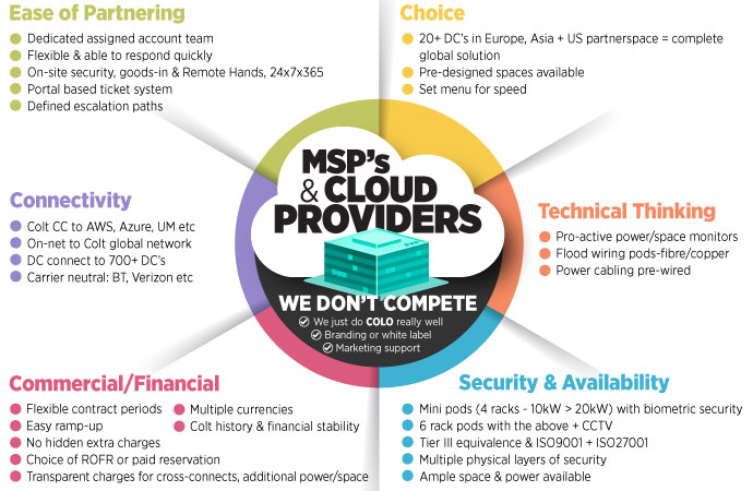 msps and cloud providers
